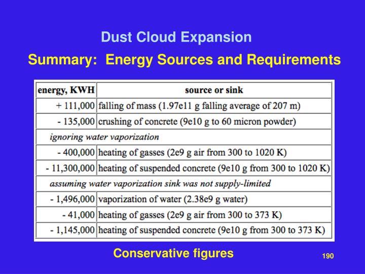 Dust Cloud Expansion