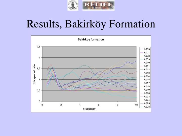 Results, Bakirköy Formation