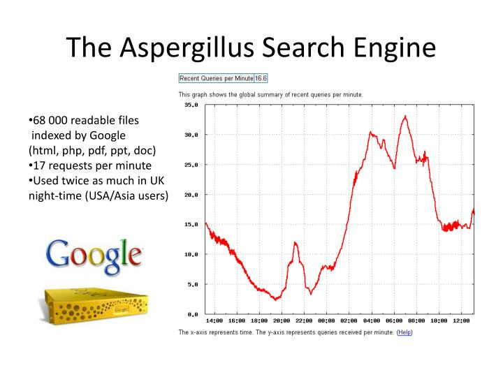 The Aspergillus Search Engine