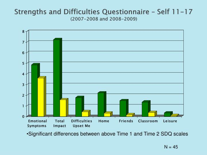 Strengths and Difficulties Questionnaire – Self 11-17