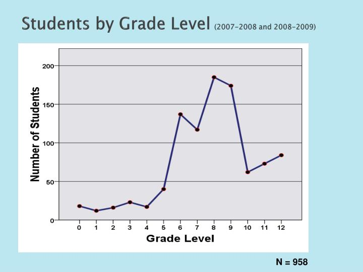 Students by Grade Level