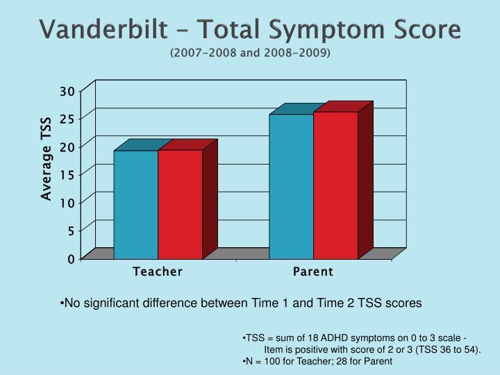 Vanderbilt – Total Symptom Score
