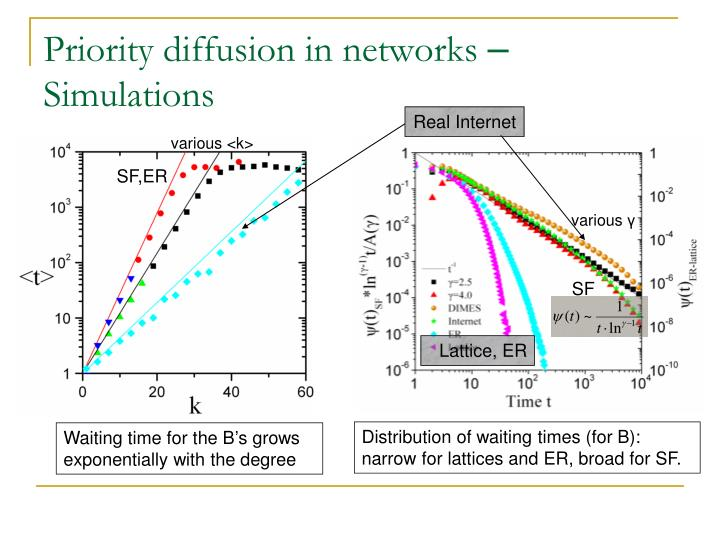 Priority diffusion in networks