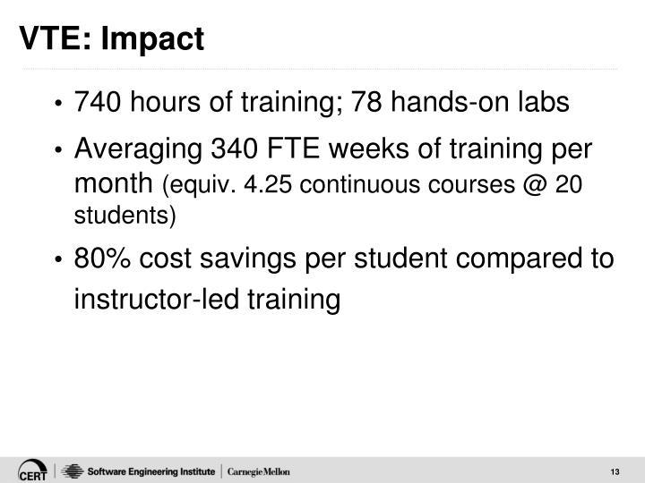 VTE: Impact