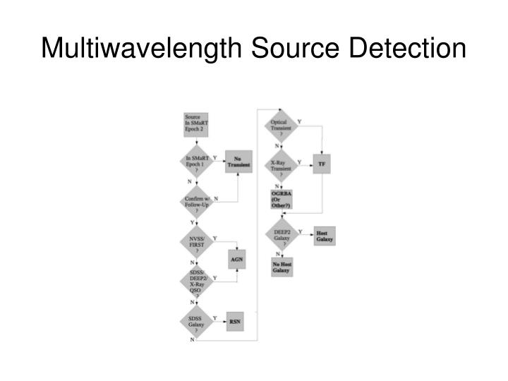 Multiwavelength Source Detection