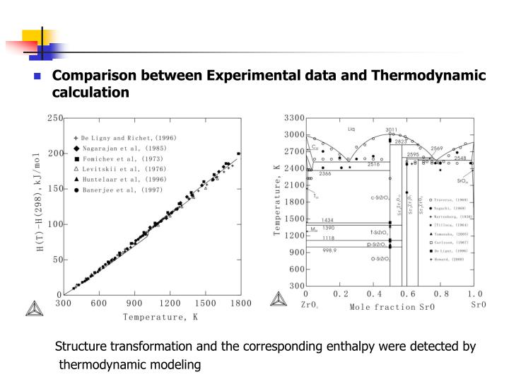 Comparison between Experimental data and Thermodynamic calculation