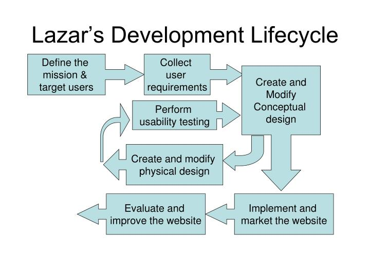 Lazar s development lifecycle