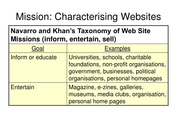 Mission: Characterising Websites