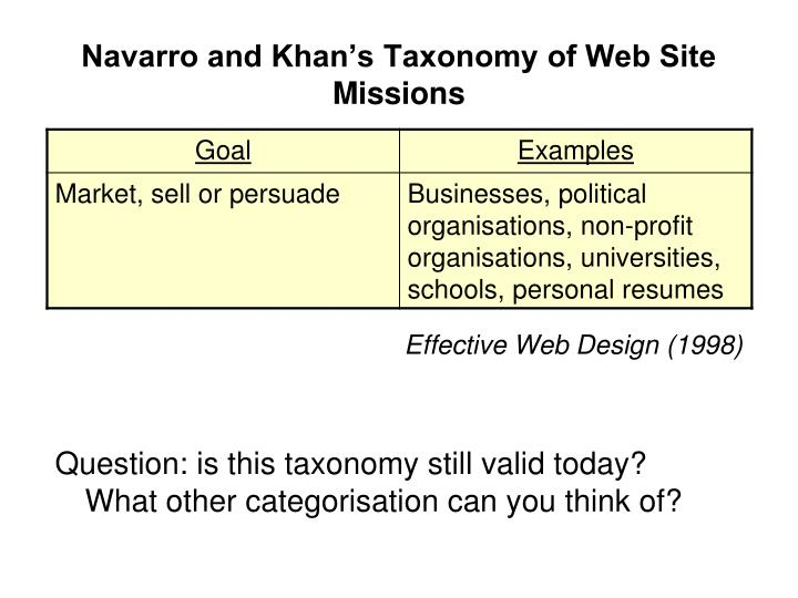 Navarro and Khan's Taxonomy of Web Site Missions