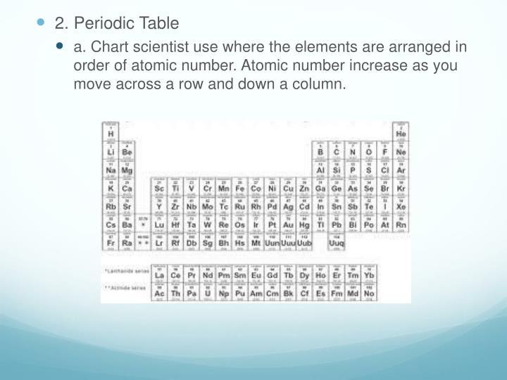 2. Periodic Table