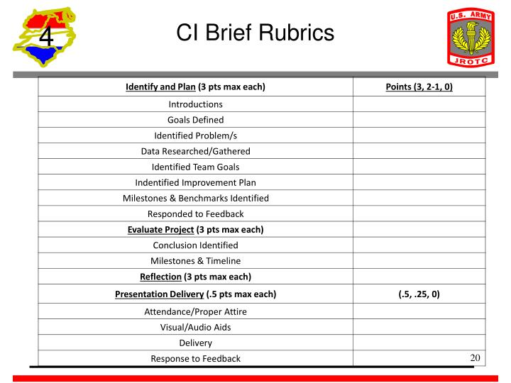 CI Brief Rubrics