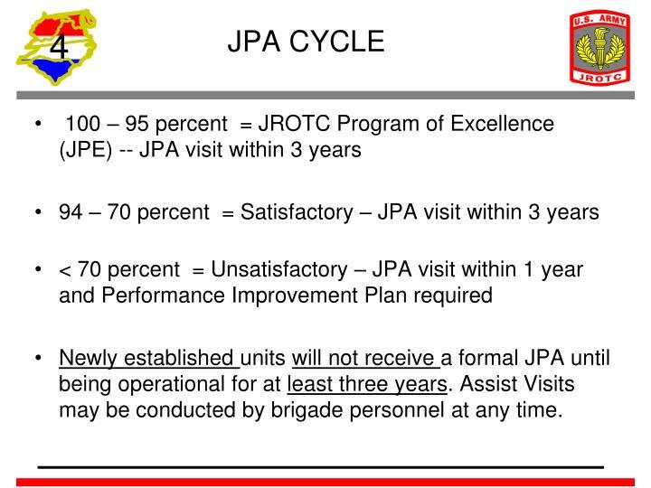 JPA CYCLE