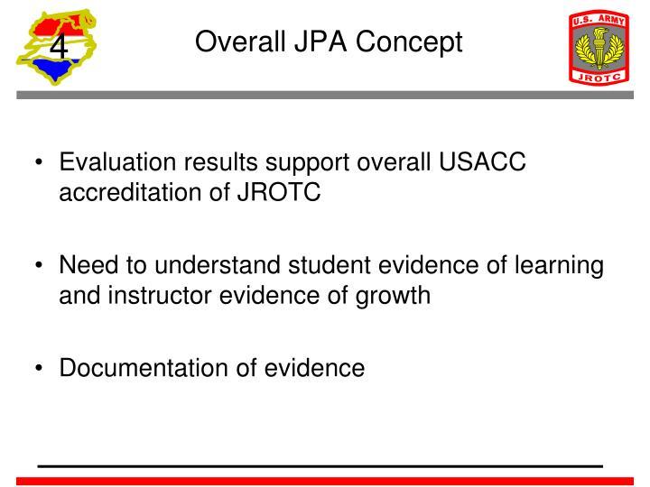 Overall JPA Concept