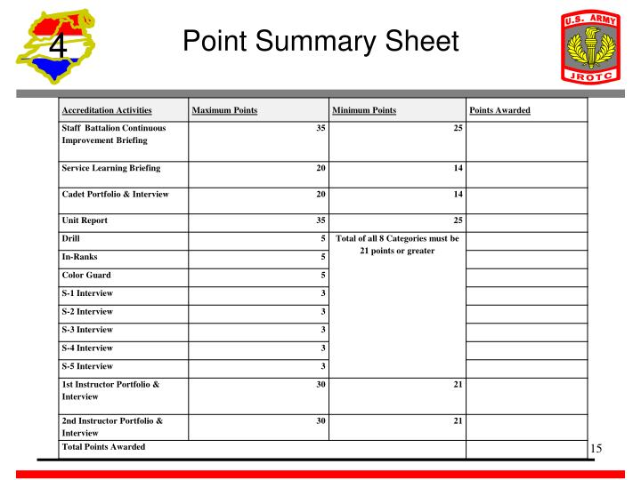 Point Summary Sheet