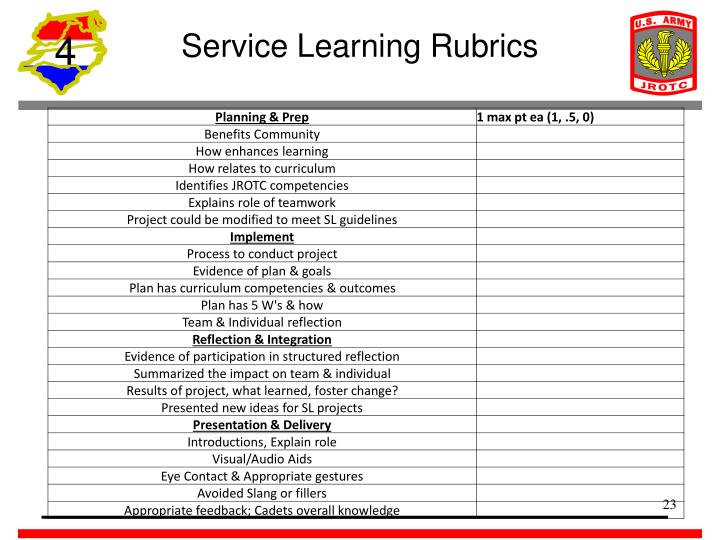 Service Learning Rubrics