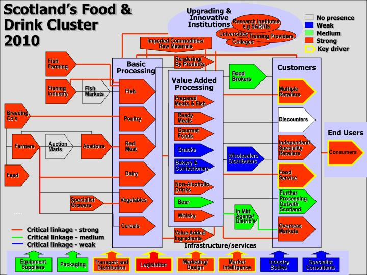 Scotland's Food & Drink Cluster