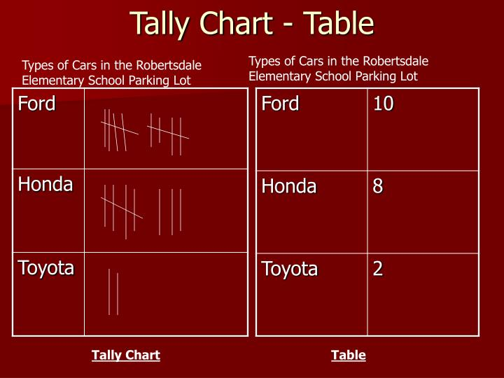 Tally Chart - Table