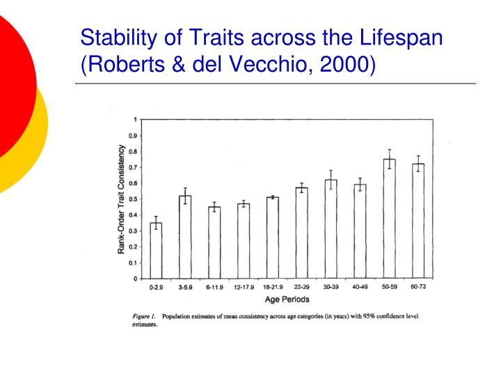 Stability of Traits across the Lifespan (Roberts & del Vecchio, 2000)