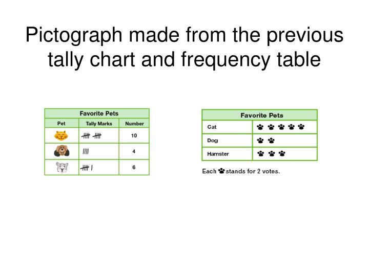 Pictograph made from the previous tally chart and frequency table
