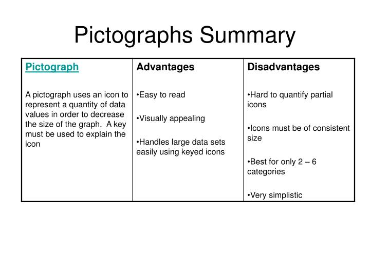 Pictographs Summary