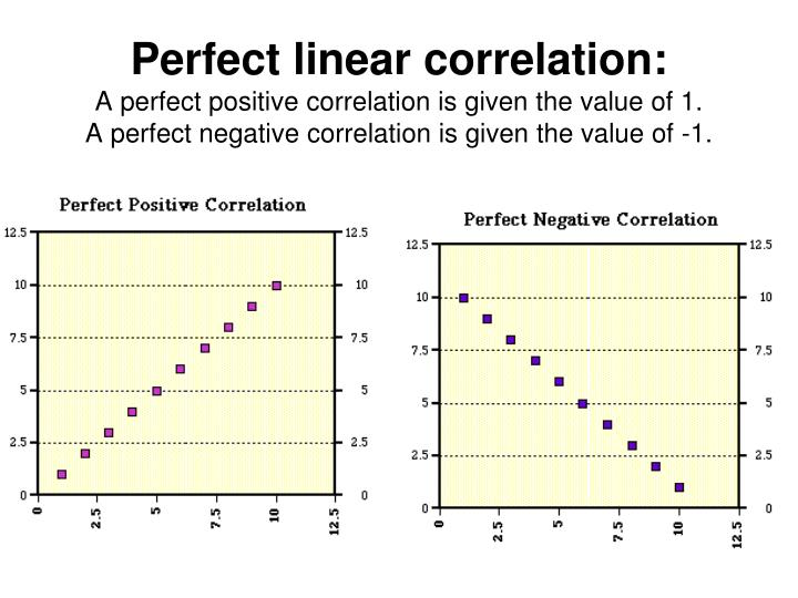 Perfect linear correlation: