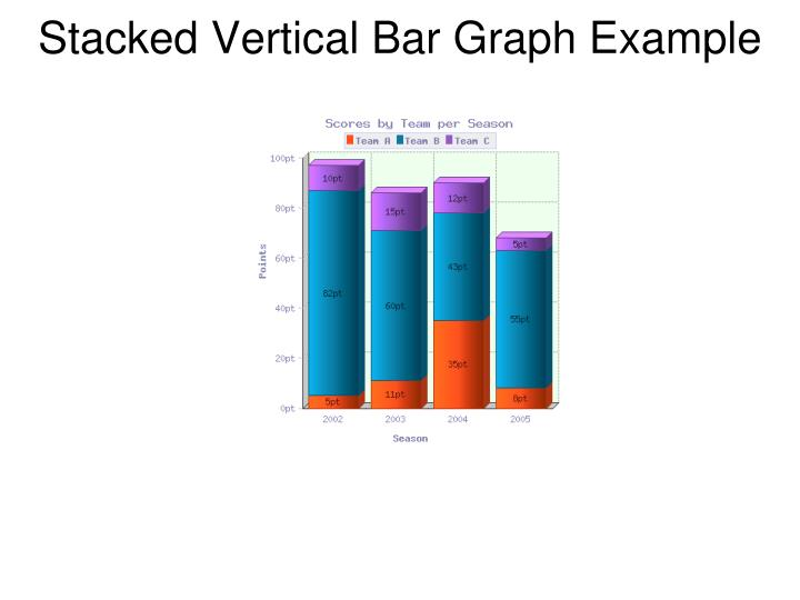Stacked Vertical Bar Graph Example