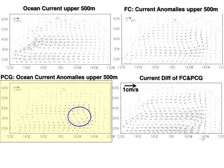FC: Current Anomalies upper 500m