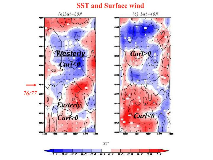 SST and Surface wind
