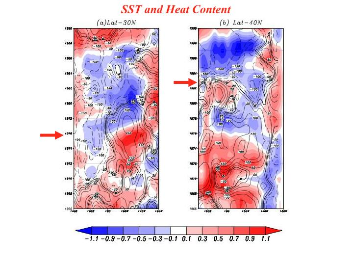 SST and Heat Content