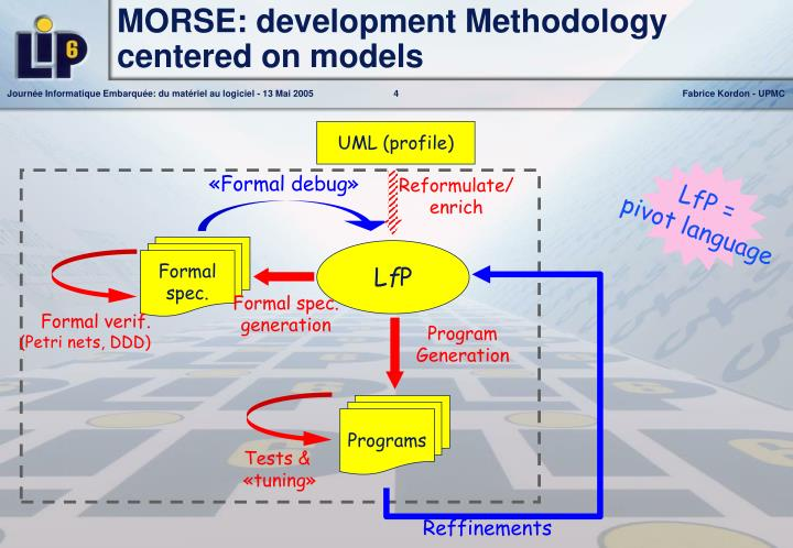 MORSE: development Methodology centered on models