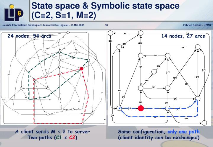 State space & Symbolic state space
