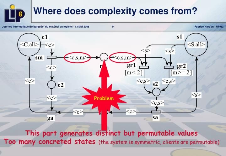 Where does complexity comes from?