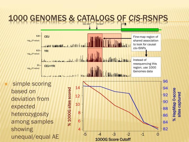 1000 Genomes &