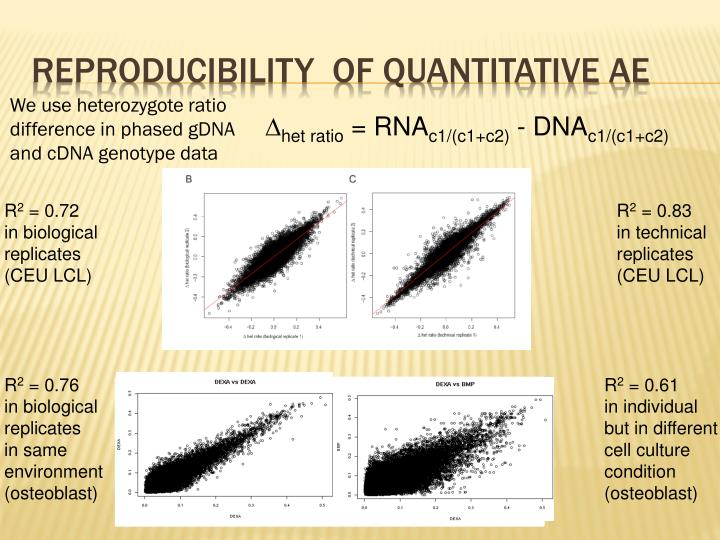 Reproducibility  of quantitative AE