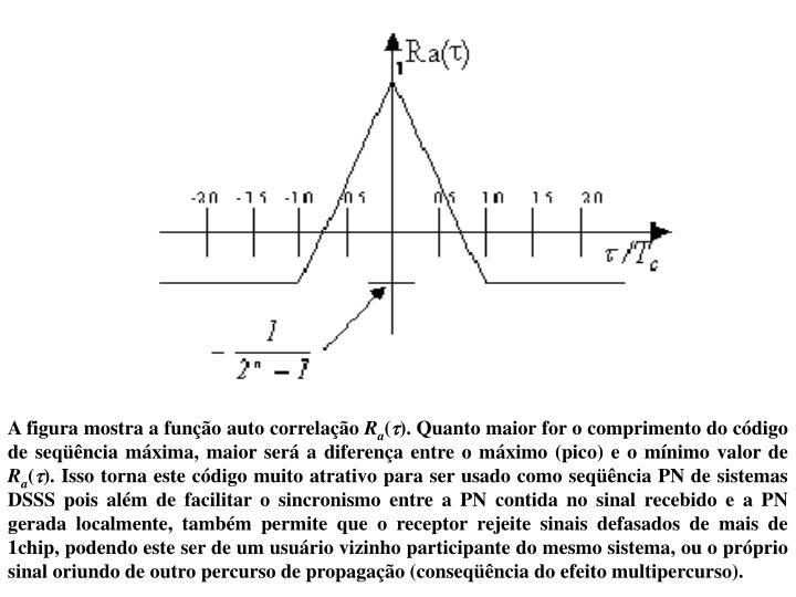A figura mostra a função auto correlação