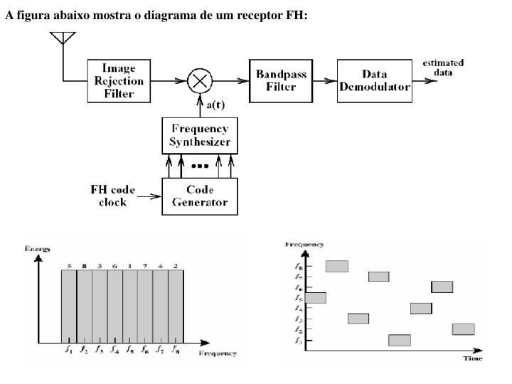 A figura abaixo mostra o diagrama de um receptor FH: