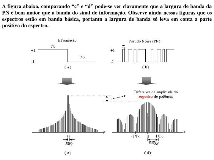 """A figura abaixo, comparando """"c"""" e """"d"""" pode-se ver claramente que a largura de banda da PN é bem maior que a banda do sinal de informação"""