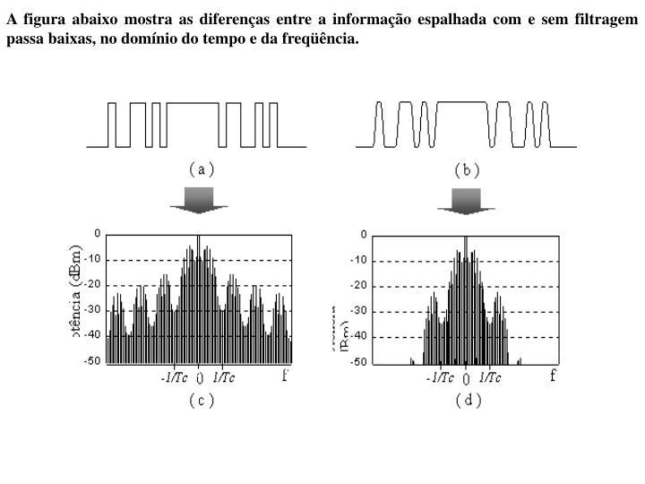 A figura abaixo mostra as diferenças entre a informação espalhada com e sem filtragem passa baixas, no domínio do tempo e da freqüência.