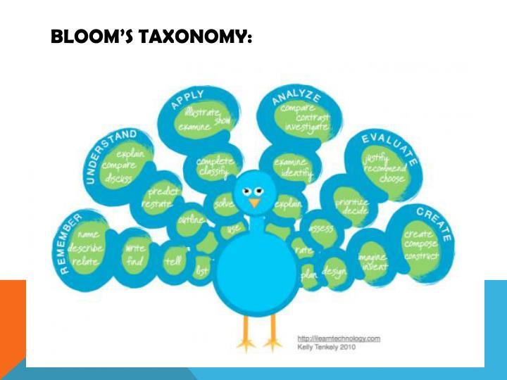 Bloom's taxonomy:
