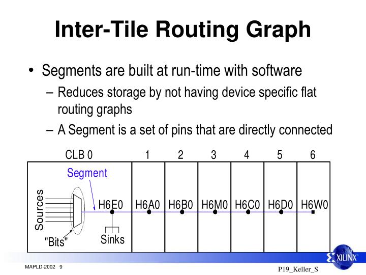 Inter-Tile Routing Graph
