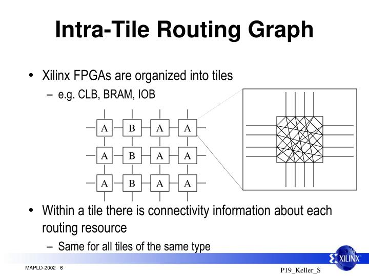 Intra-Tile Routing Graph