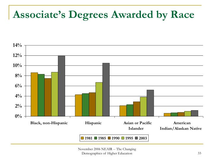 Associate's Degrees Awarded by Race