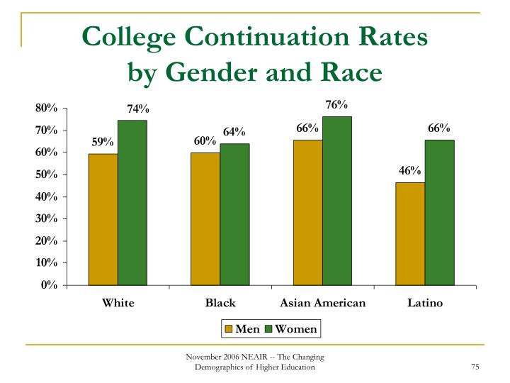 College Continuation Rates