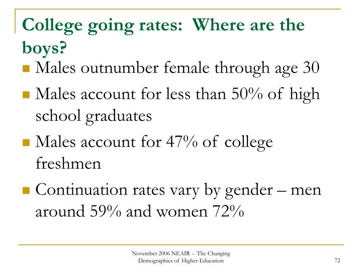 College going rates:  Where are the boys?