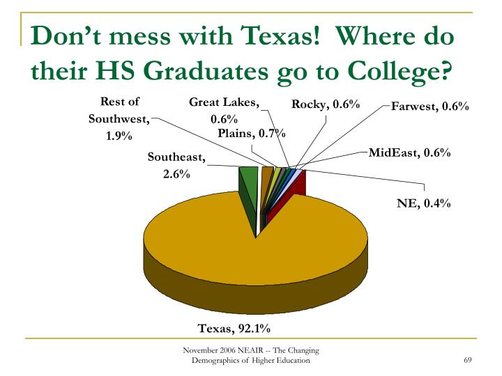 Don't mess with Texas!  Where do their HS Graduates go to College?