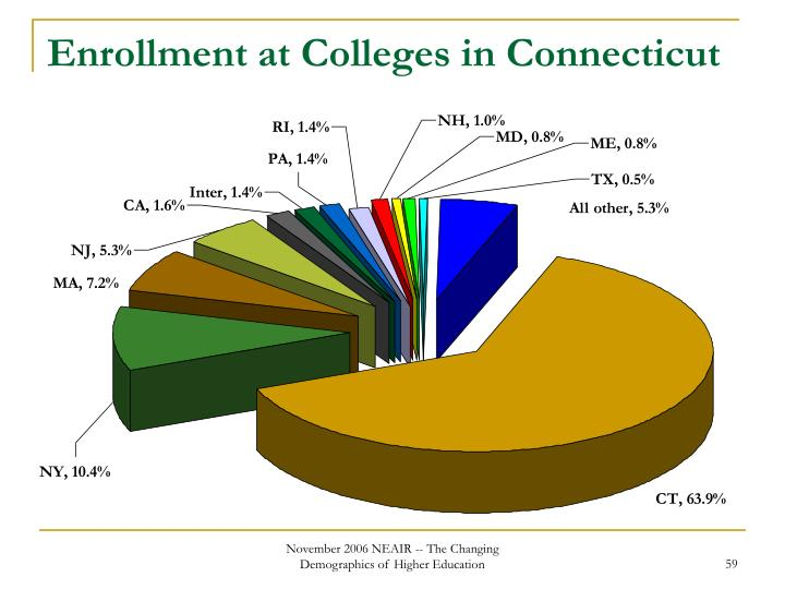 Enrollment at Colleges in Connecticut