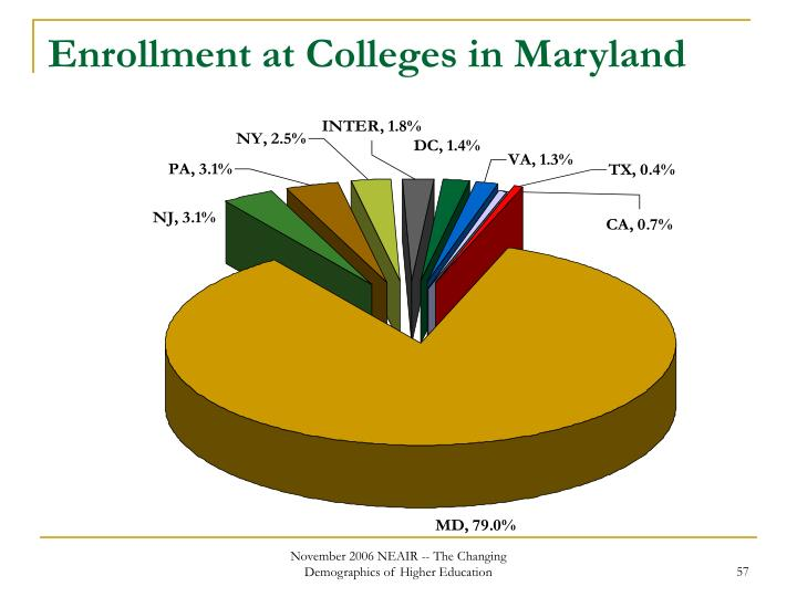 Enrollment at Colleges in Maryland