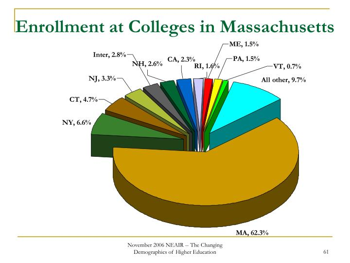 Enrollment at Colleges in Massachusetts