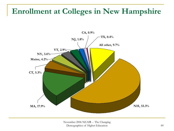 Enrollment at Colleges in New Hampshire