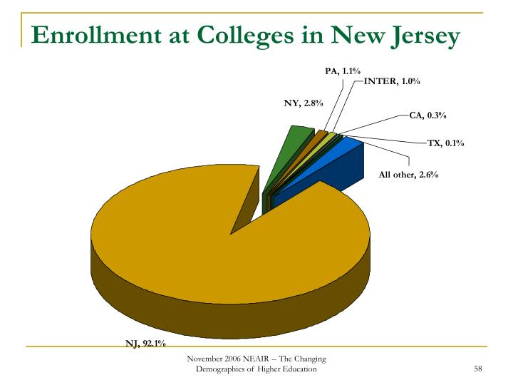 Enrollment at Colleges in New Jersey